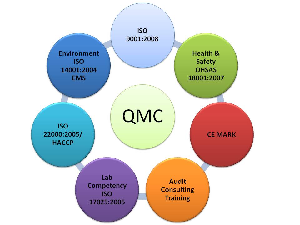 How Is Your Production Management And Quality Control